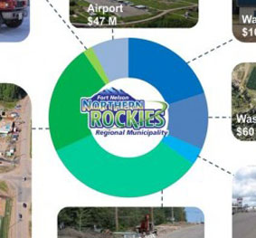 Asset Management System for Northern Rockies Regional Municipality