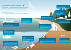 Tsleil-Waututh Nation Community Climate Resilience Plan